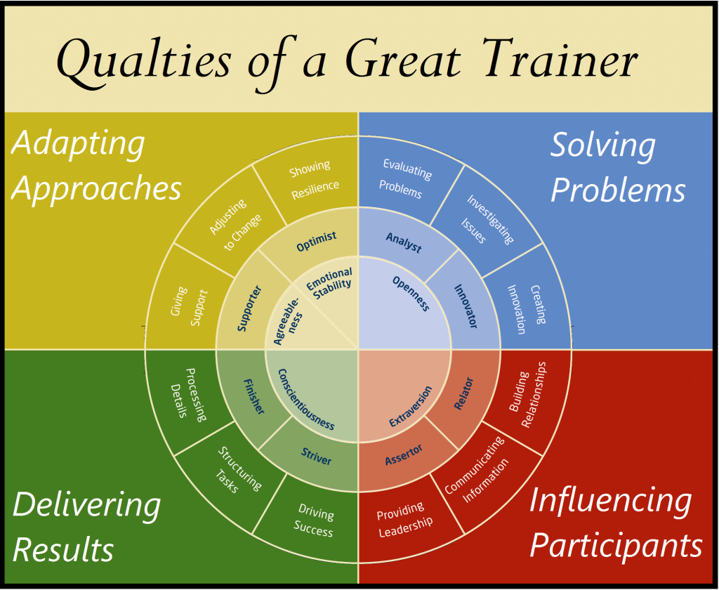 trainer-qualities-compressor